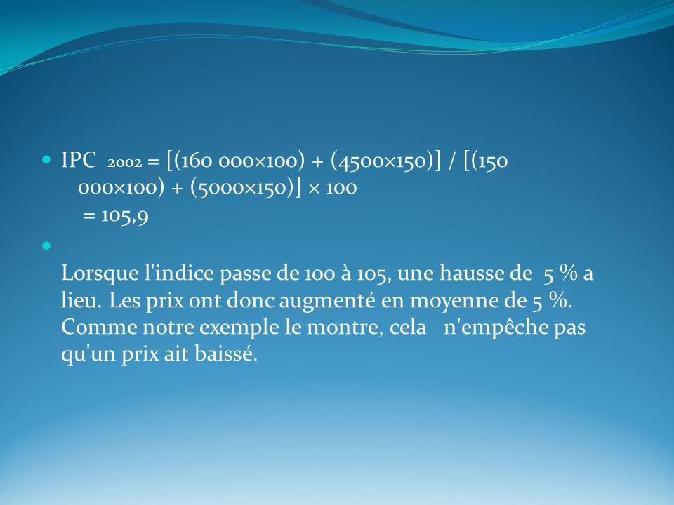 IPC 2002 = [(160 000×100) + (4500×150)] / [(150 000×100) + (5000×150)] × 100 = 105,9